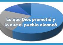 Lo que Dios prometió y lo que el pueblo alcanzó